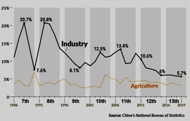 industrial growth 2